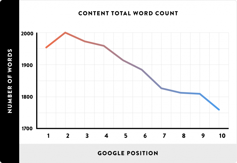 Longer content tends to rank higher in search engines