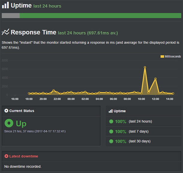 uptime hostgator