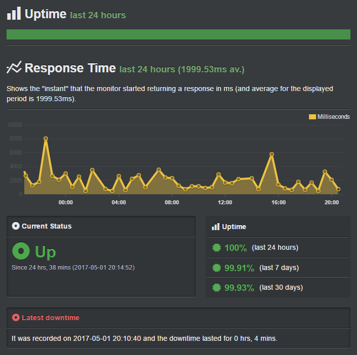 inmotion uptime