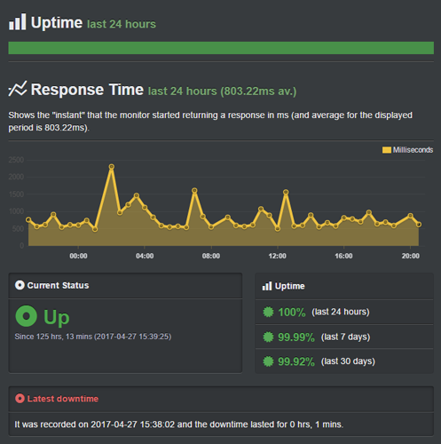 uptime - best blog hosting