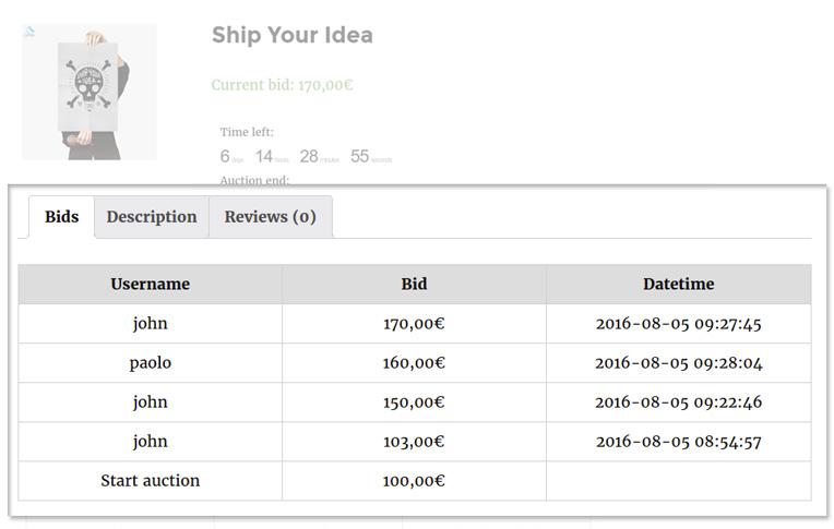 bid details