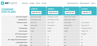 Buy  WordPress Hosting WP Engine Price Retail