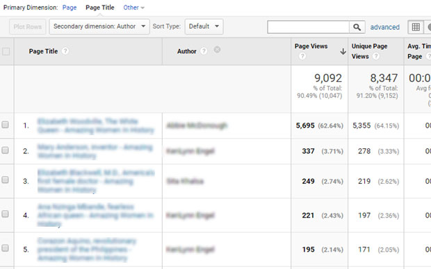 Google Analytics Author Tracking Report Screenshot