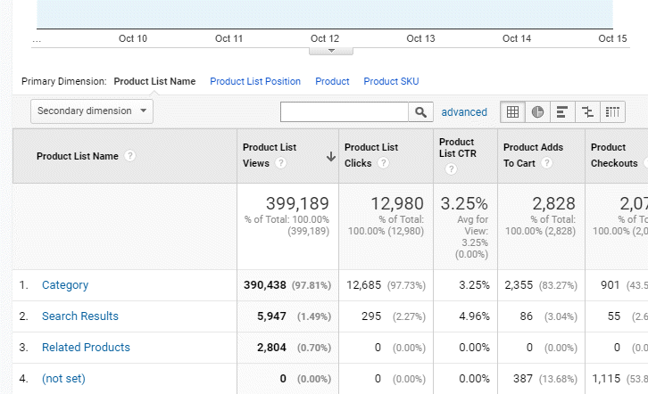 product list performance report