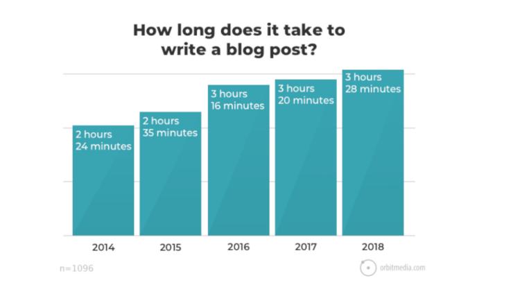 blogging-statistics-facts
