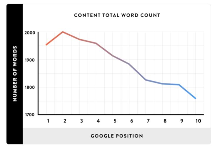 blog-post-length-stats