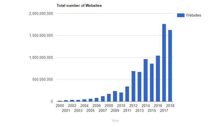 live-website-stats