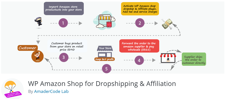 10 Best Dropshipping Plugins for WordPress + WooCommerce