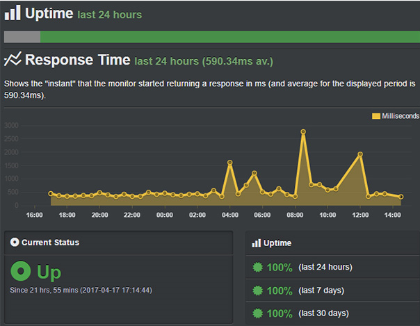 bluehost reliable uptime