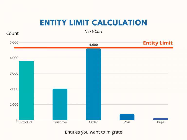 entity limit