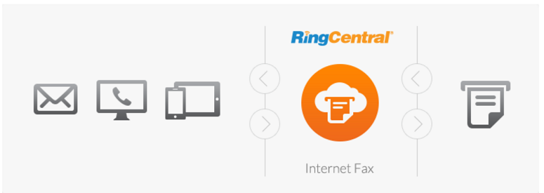 RingCentral Internet Fax Service