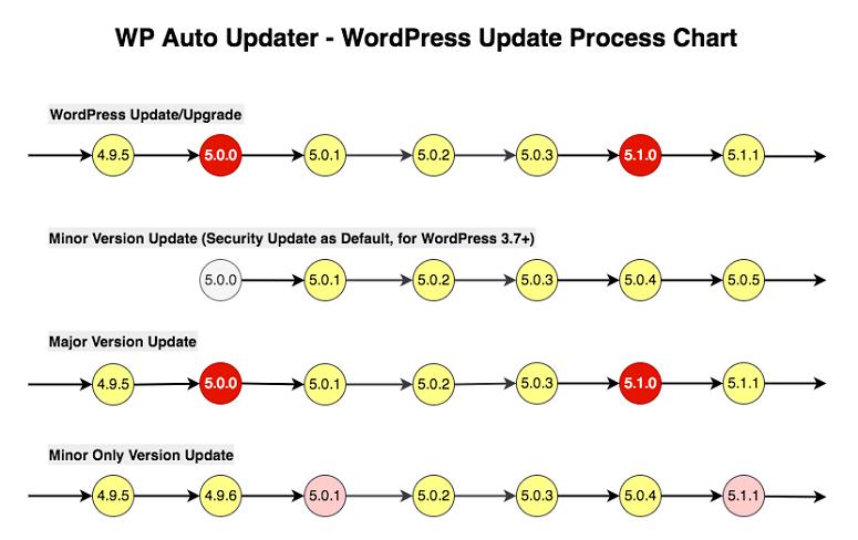 WP auto-updater