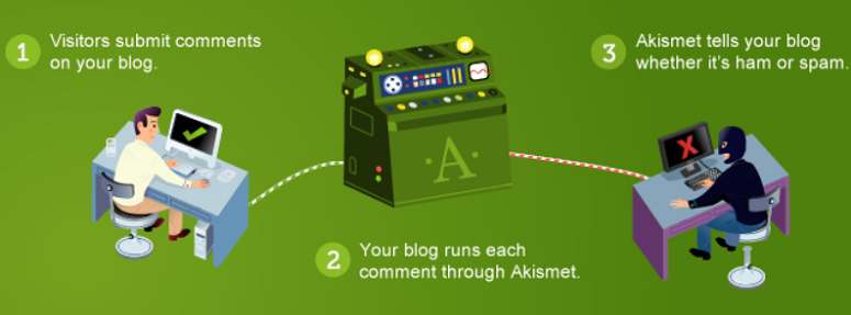 Akismet, anti spam