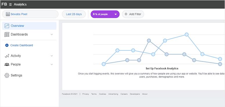 Facebook Ads analytics