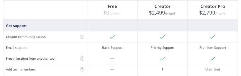 get support convertkit