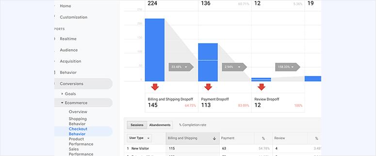 User behavior eCommerce report