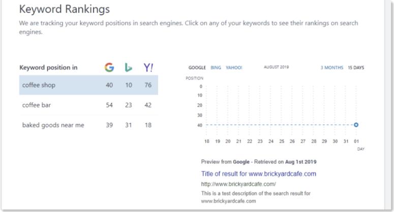 Keyword ranks in Bluehost
