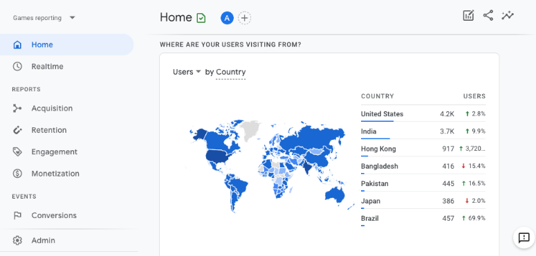 users by country